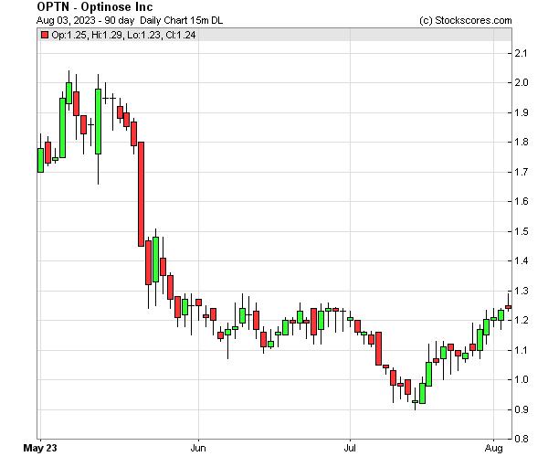 Daily Technical Chart for (NASDAQ: OPTN)