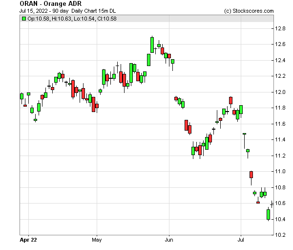 Daily Technical Chart for (NYSE: ORAN)