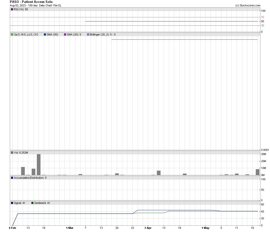 Epaz stock price