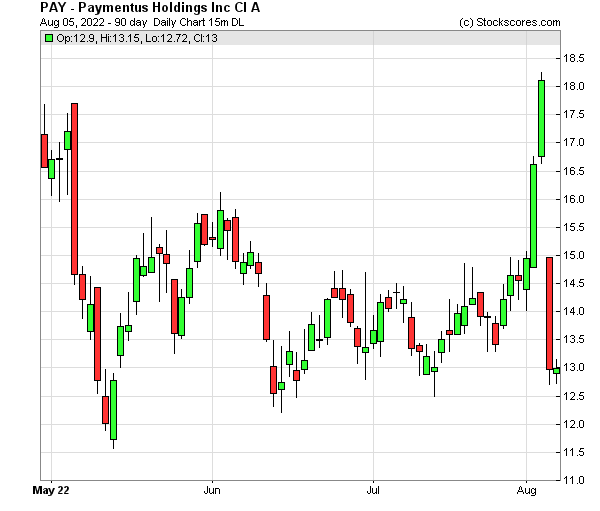 Daily Technical Chart for (NYSE: PAY)