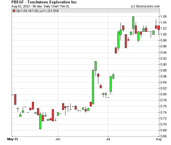 Daily Technical Chart for (OTC: PBEGF)