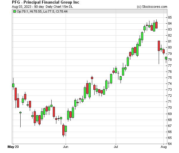 Daily Technical Chart for (NASDAQ: PFG)