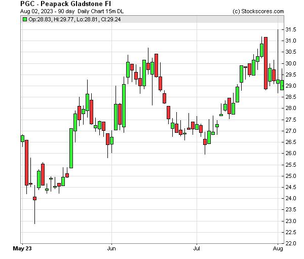 Daily Technical Chart for (NASDAQ: PGC)