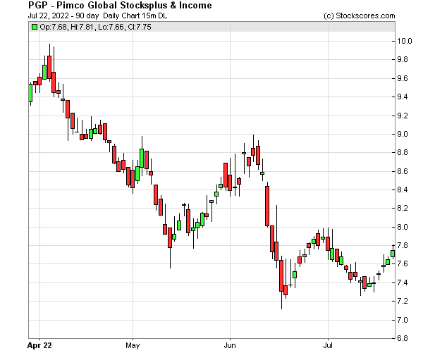 Daily Technical Chart for (NYSE: PGP)