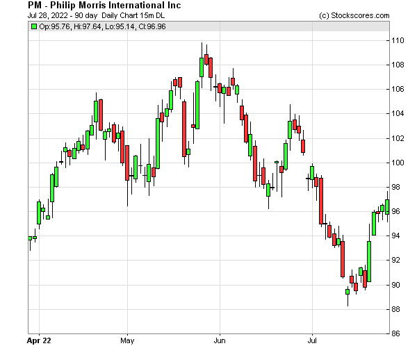 Daily Technical Chart for (NYSE: PM)