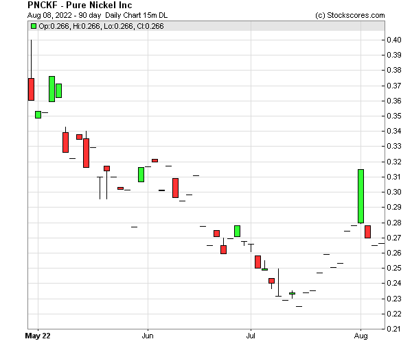 Daily Technical Chart for (OTC: PNCKF)