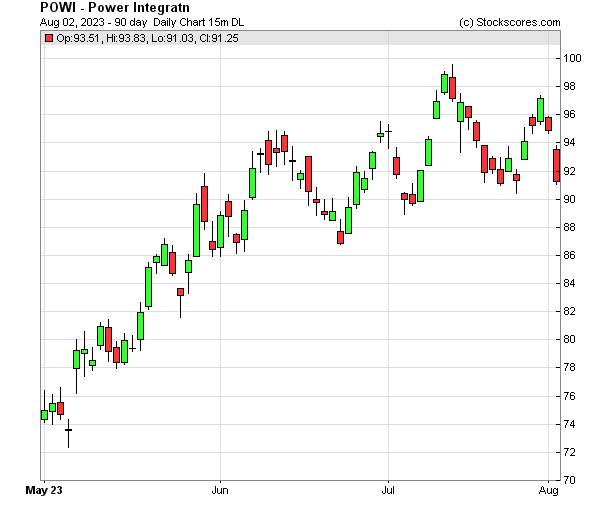 Daily Technical Chart for (NASDAQ: POWI)