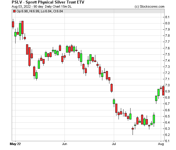 Daily Technical Chart for (NYSE: PSLV)