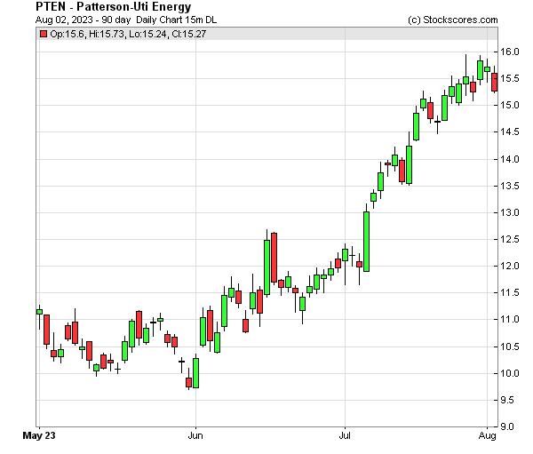 Daily Technical Chart for (NASDAQ: PTEN)