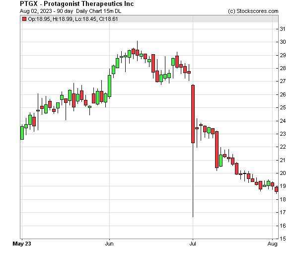 Daily Technical Chart for (NASDAQ: PTGX)