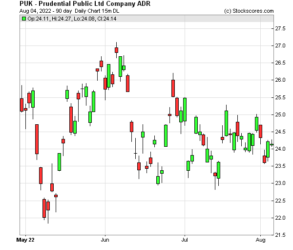 Daily Technical Chart for (NYSE: PUK)