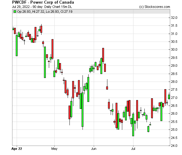 Daily Technical Chart for (OTC: PWCDF)