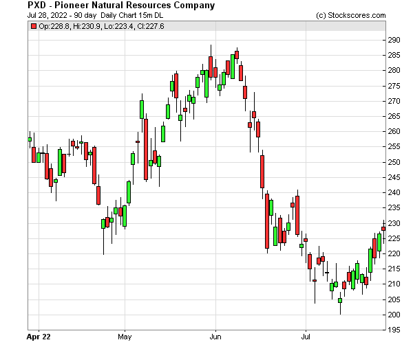 Daily Technical Chart for (NYSE: PXD)