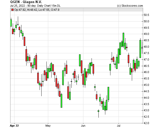 Daily Technical Chart for (NYSE: QGEN)