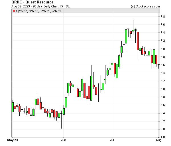 Daily Technical Chart for (NASDAQ: QRHC)