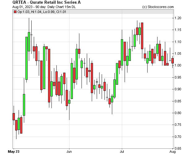 Daily Technical Chart for (NASDAQ: QRTEA)