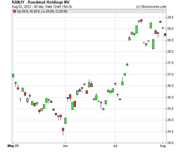 Daily Technical Chart for (OTC: RANJY)