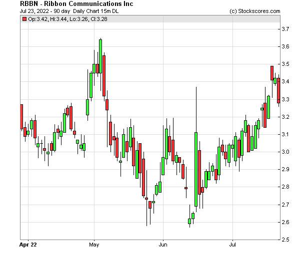Daily Technical Chart for (NASDAQ: RBBN)