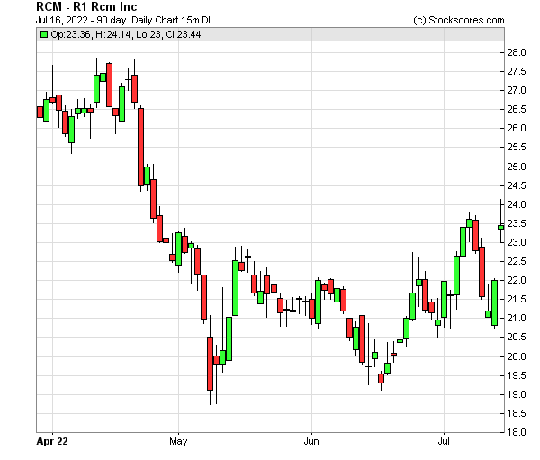Daily Technical Chart for (NASDAQ: RCM)