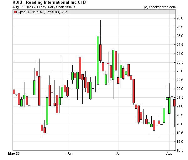 Daily Technical Chart for (NASDAQ: RDIB)