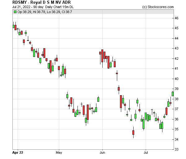 Daily Technical Chart for (OTC: RDSMY)