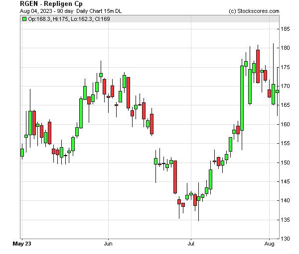 Daily Technical Chart for (NASDAQ: RGEN)