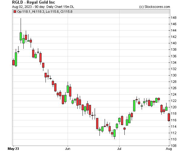 Daily Technical Chart for (NASDAQ: RGLD)