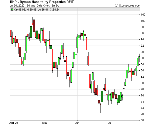 Daily Technical Chart for (NYSE: RHP)