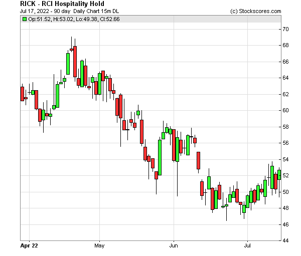 Daily Technical Chart for (NASDAQ: RICK)