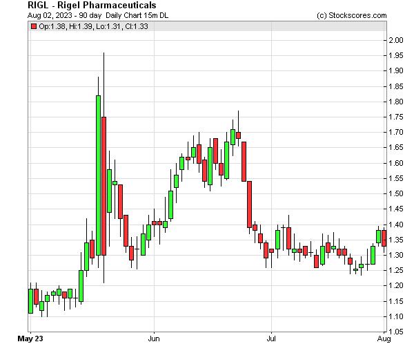 Daily Technical Chart for (NASDAQ: RIGL)