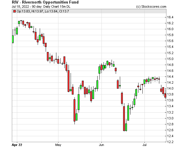Daily Technical Chart for (NYSE: RIV)
