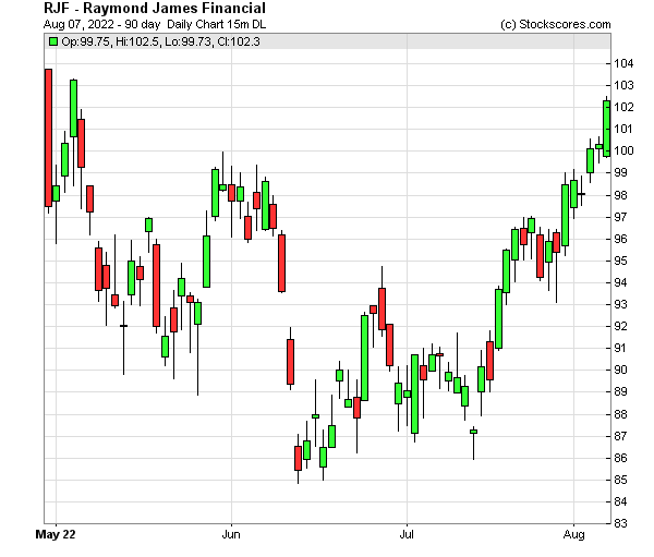Daily Technical Chart for (NYSE: RJF)