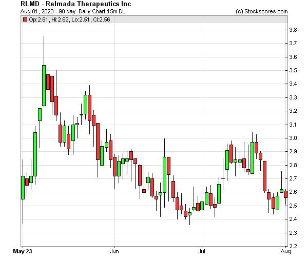 Daily Technical Chart for (OTC: RLMD)