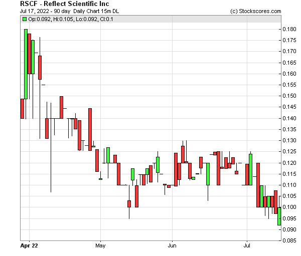 Daily Technical Chart for (OTC: RSCF)