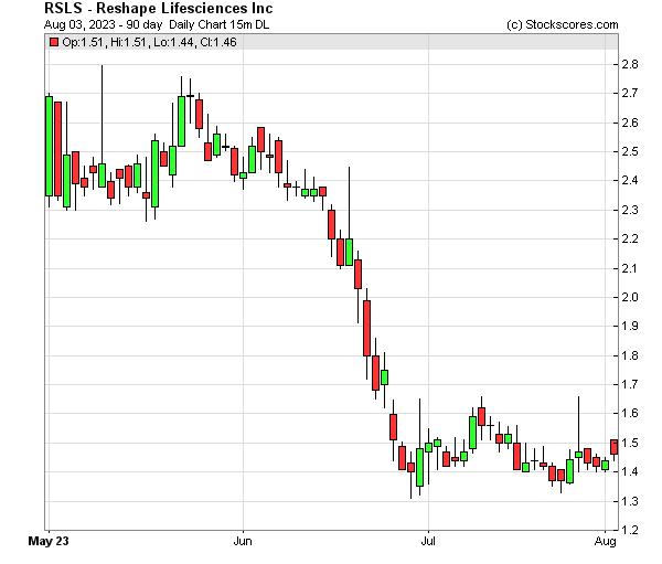 Daily Technical Chart for (NASDAQ: RSLS)
