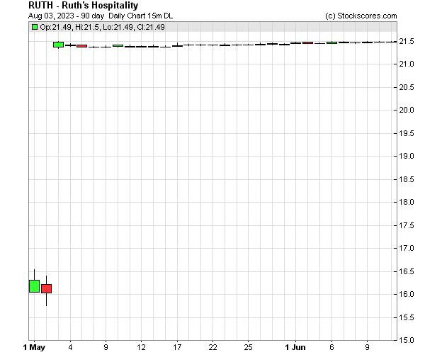Daily Technical Chart for (NASDAQ: RUTH)