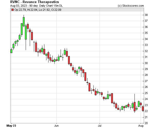 Daily Technical Chart for (NASDAQ: RVNC)