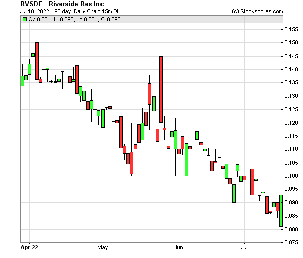 Daily Technical Chart for (OTC: RVSDF)