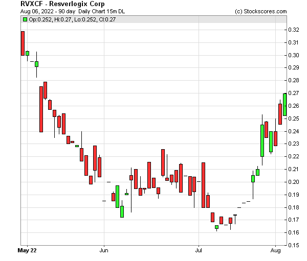 Daily Technical Chart for (OTC: RVXCF)