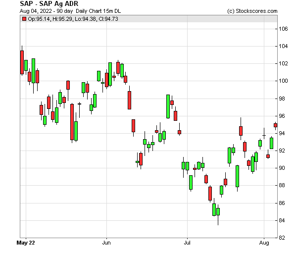 Daily Technical Chart for (NYSE: SAP)