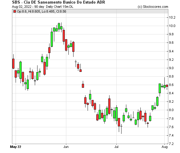 Daily Technical Chart for (NYSE: SBS)