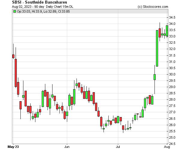 Daily Technical Chart for (NASDAQ: SBSI)