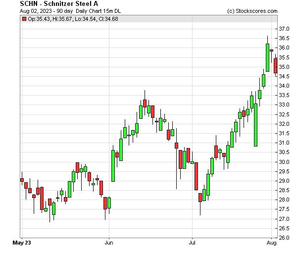 Daily Technical Chart for (NASDAQ: SCHN)
