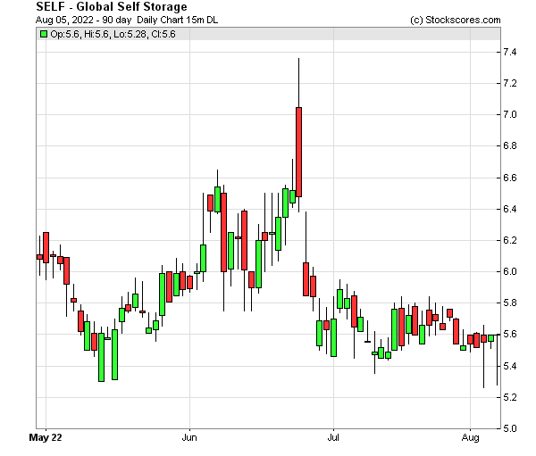 Daily Technical Chart for (OTC: SELF)