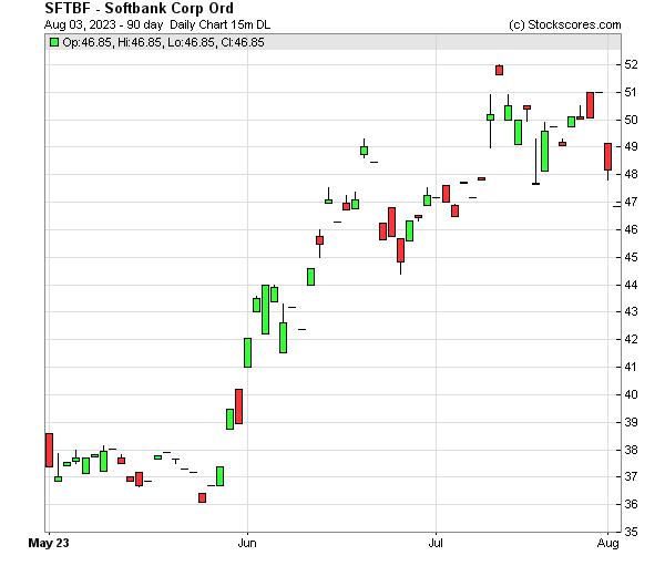 Daily Technical Chart for (OTC: SFTBF)