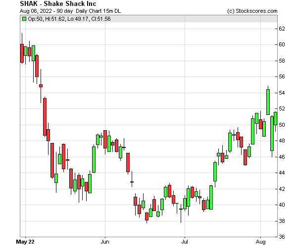 Daily Technical Chart for (NYSE: SHAK)