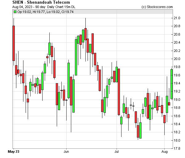 Daily Technical Chart for (NASDAQ: SHEN)