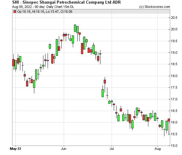 Daily Technical Chart for (NYSE: SHI)