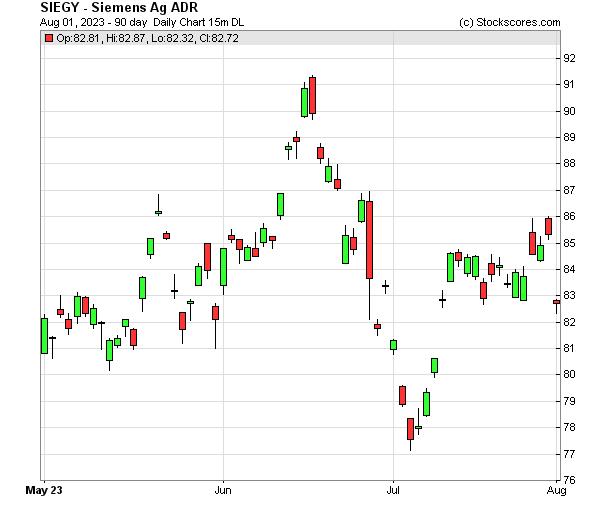 Daily Technical Chart for (OTC: SIEGY)