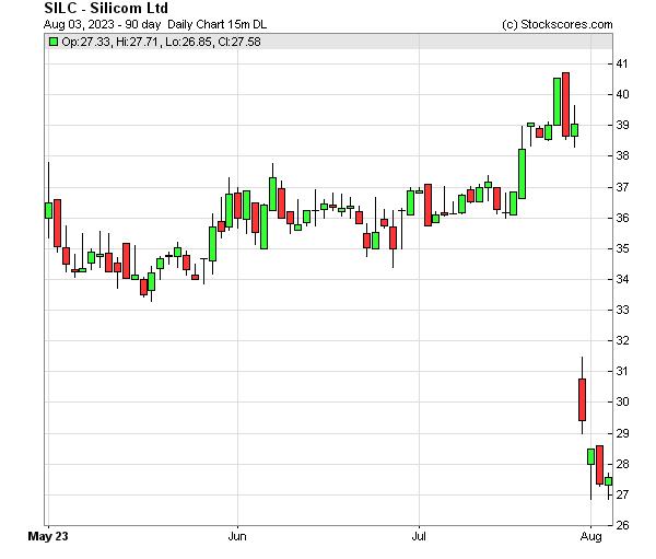 Daily Technical Chart for (NASDAQ: SILC)